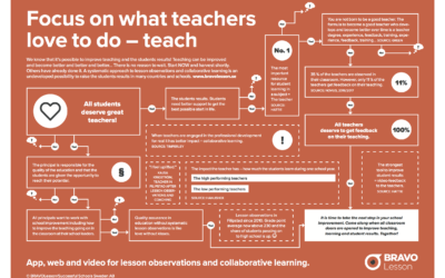Flow chart for focus on better and better teaching